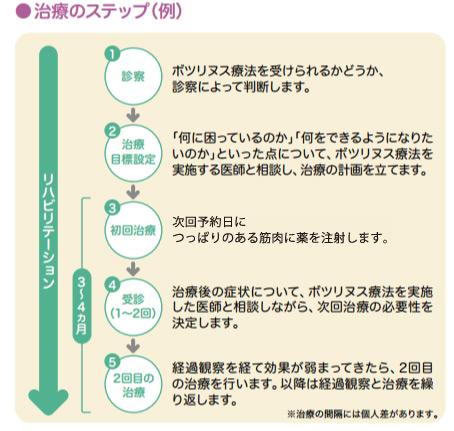 ボツリヌス療法の治療